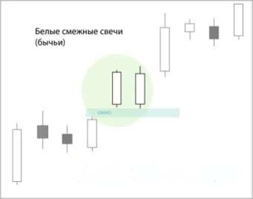 Свечной анализ - бычьи белые смежные свечи