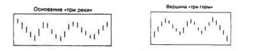 свечной анализ форекс три горы, три реки