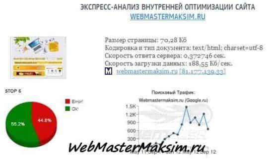 Бесплатный аудит сайта auditme