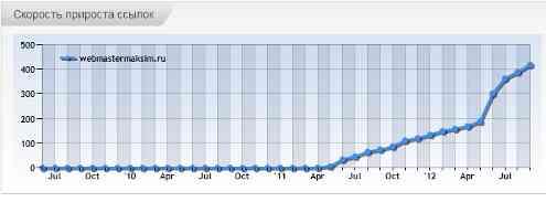 Бесплатный аудит сайта от мегаиндекс график прироста ссылок
