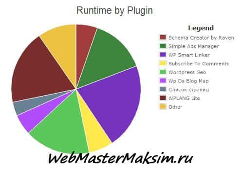 WordPress P3  Plugin Performance Profiler