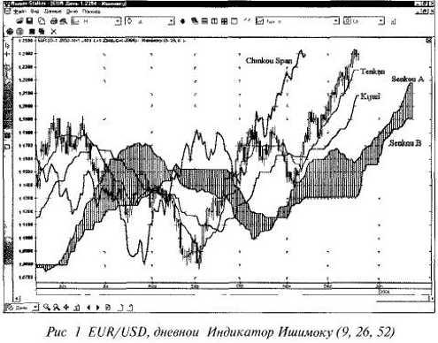 Индикатор Ишимоку РИС 1
