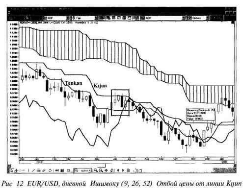 Индикатор Ишимоку РИС 12