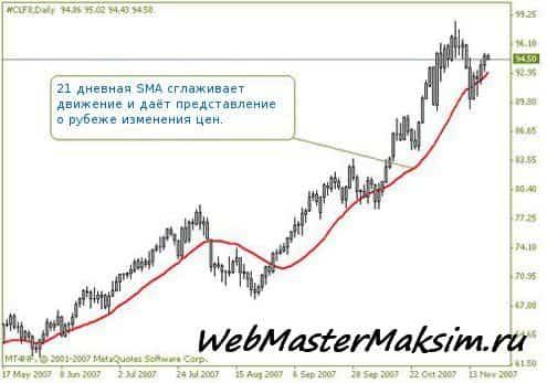 Простая скользящая средняя (SMA)