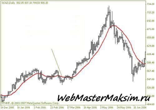 Взвешенная скользящая средняя (WMA)