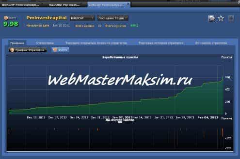 График стратегии - быстрые деньги на рынке форекс