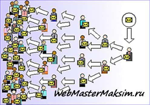 Вирусный маркетинг - дает много трафика и популярность