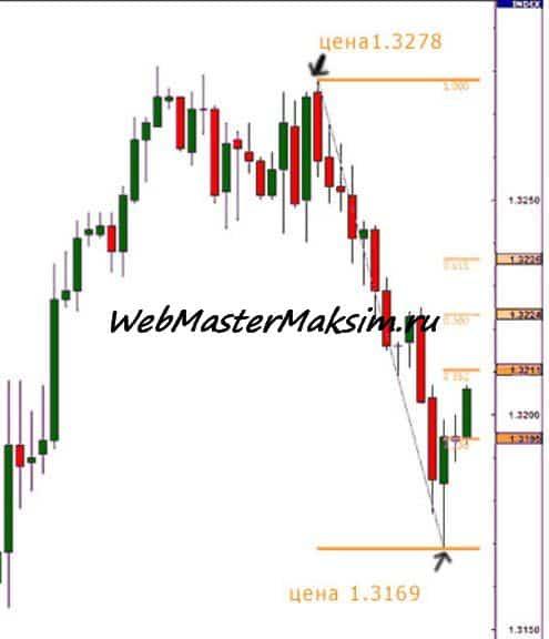 Уровни Фибоначчи пара EUR\USD