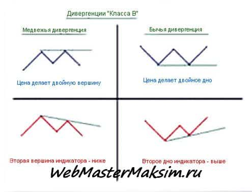 Дивергенция форекс - класс B