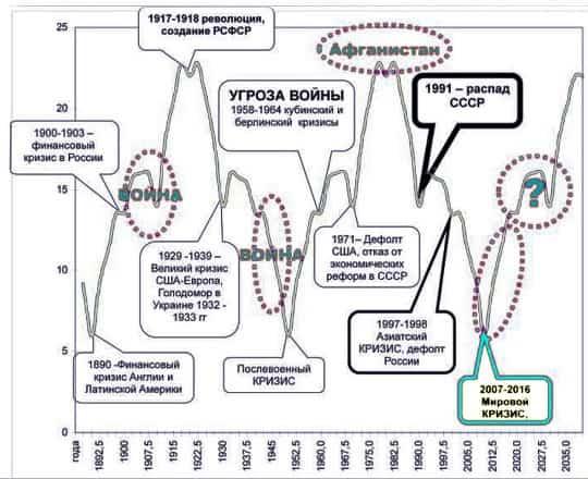 Длинные волны Кондратьева
