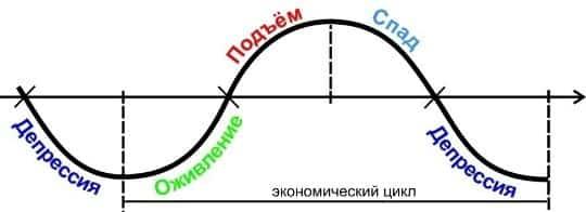 Волны Кондратьева