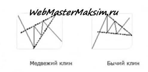 Фигура форекс - Клин