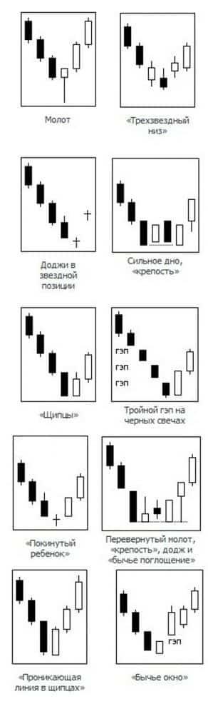 Модели форекс-разворот тренда