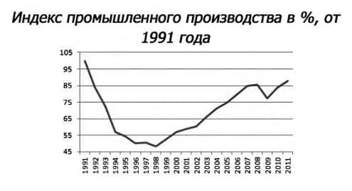 макроэкономические индикаторы и индексы