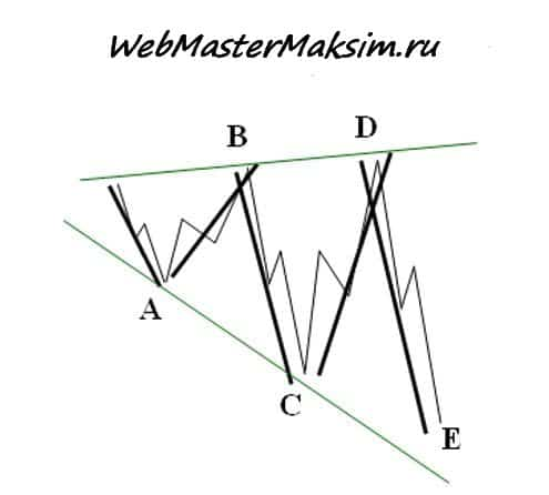 Расходящиеся треугольник