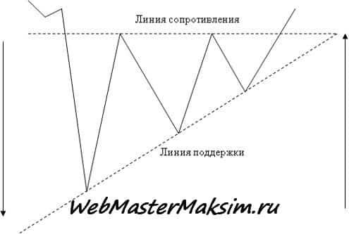 Восходящий треугольник с нисходящего тренда