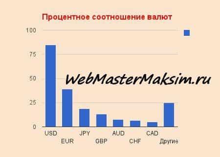 Соотношение валют