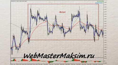 Тенденции графика боковой тренд или флет