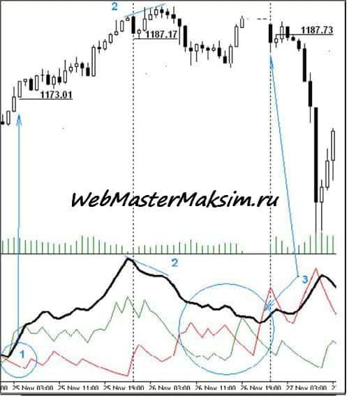 Индикатор направления - ADX