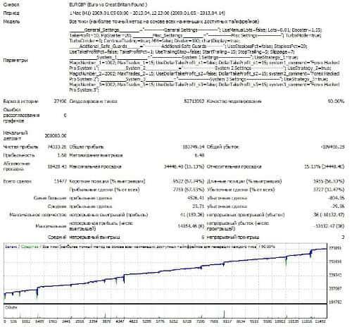 EURGBP 2009-2013