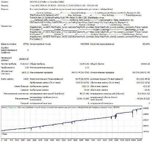 USDCAD 2009-2013