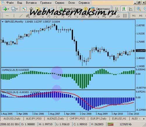 OSMA сигналы на продажу