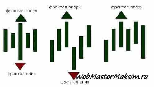 Индикатор фрактал на Форекс - фракталы Билла Вильямса