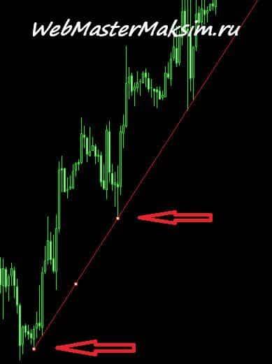 Трендовая линия по углу