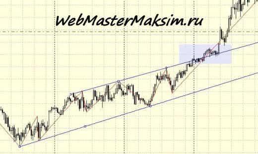 zigzag индикатор