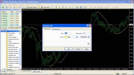 Индикатор Parabolic SAR. Сигналы и настройка Параболик САР.
