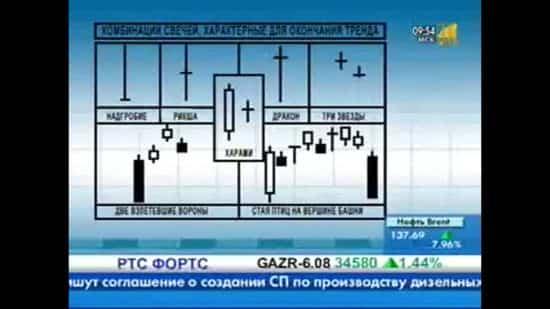 Модель поглощения на форекс и стратегия торговли по ней.