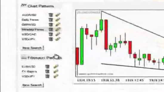 Технический анализ рынка форекс — программа Autochartist для формирования фигур
