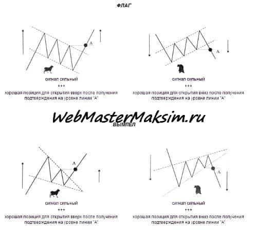 Фигура Вымпел. Паттерны технического анализа - вымпел - флаг и симметричный треугольник на Форекс, сравнение, применение.