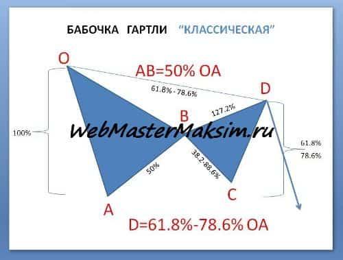 Гармоничные модели или паттерны Гартли и Песавенто на Форекс - индикатор ZUP. Правила нахождения ценовых фигур Gartley pattern.