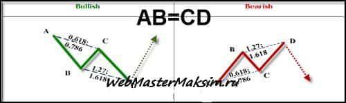 Гармоничные паттерны AB=CD