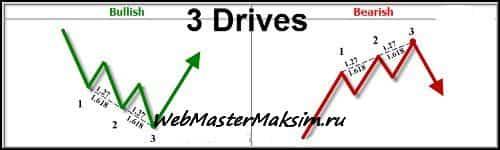 Модель Три движения
