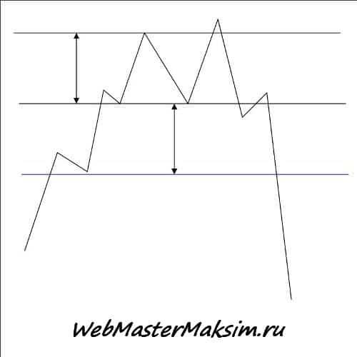 Целевой уровень - двойная вершина