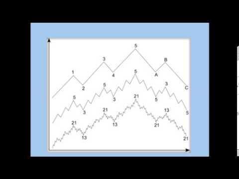 Волновой принцип Эллиотта. Ключ к пониманию рынка — книга по волновому анализу Форекс Роберт Пректер и Альфред Фрост