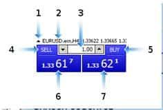 Функции панели торговли в один клик