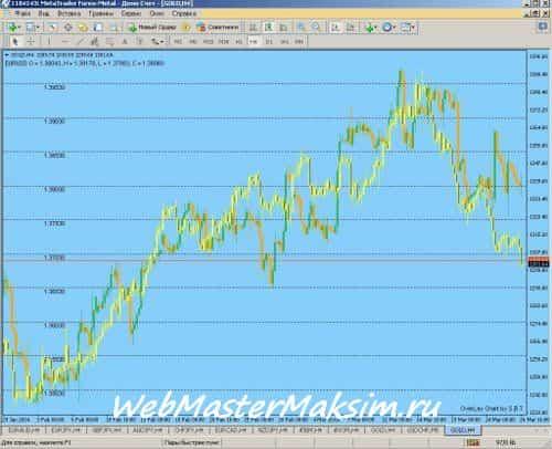 Стандартные индикаторы Форекс для золота