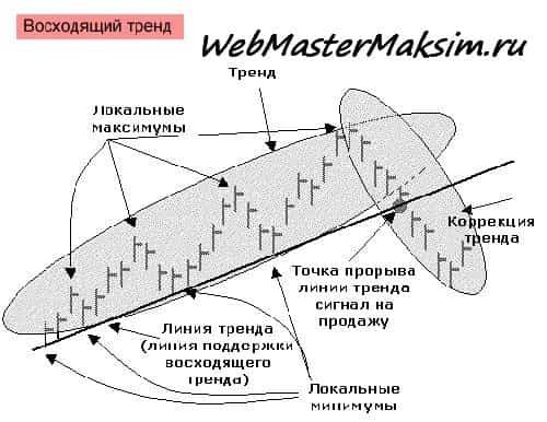 Анализ трендов или трендовый анализ, классические подходы к успеху в торговле.