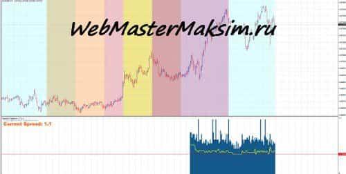 Индикатор спреда для MT4