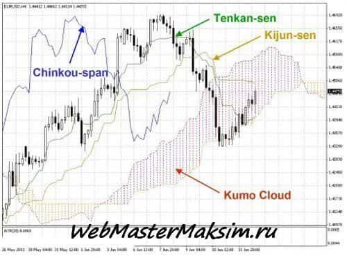 Японская торговая система Ишимоку. Давайте знакомится!