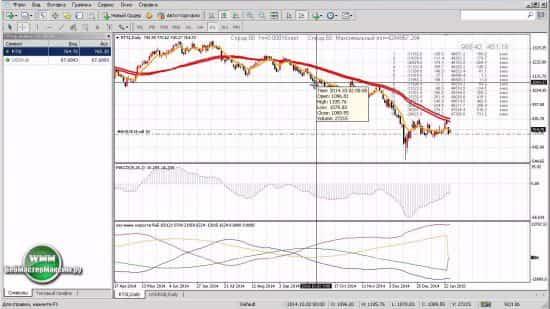 Как торговать индексом РТС через Форекс брокера