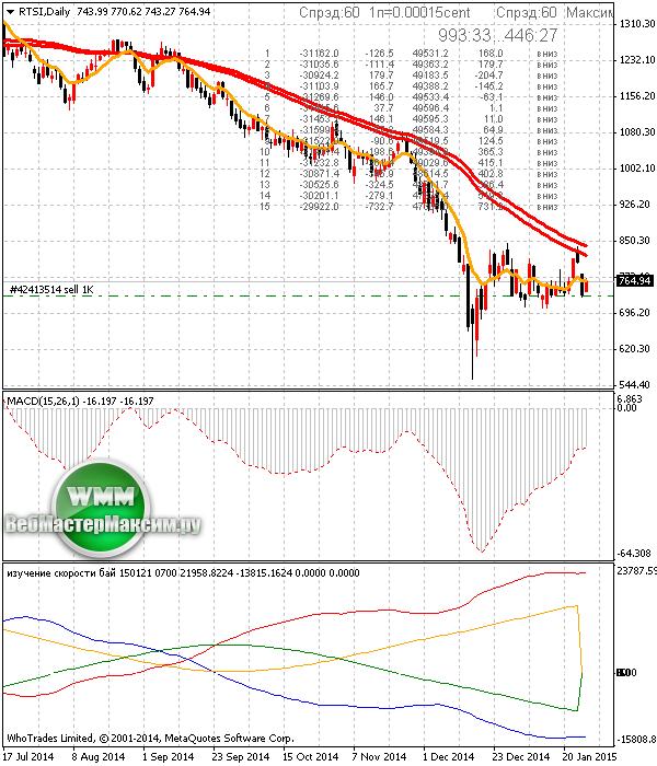 Торговля индексом РТС