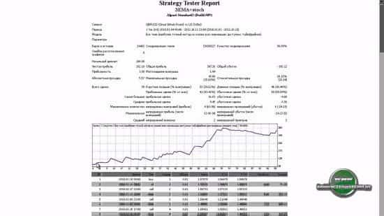 Стратегия Stochastic + EMA (4+13+50)