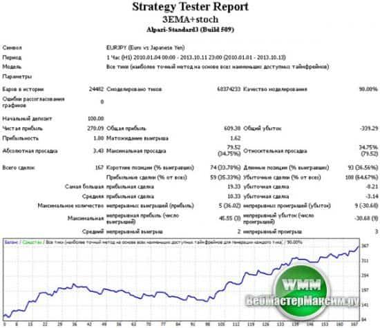 Тестирование стратегии - Стохастик+EMA на паре eurjpy