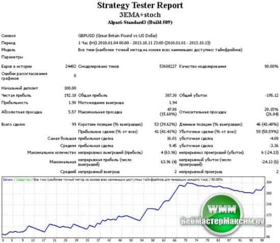 Тестирование стратегии - Стохастик+EMA на паре gbpusd