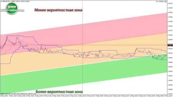 Индикатор канал Дончиана  (Donchian Channel) из нашумевшей стратегии Черепах