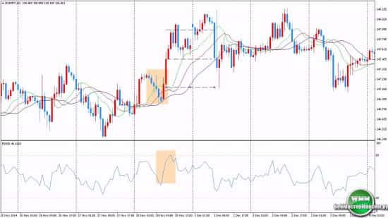Стратегии Форекс на часовых графиках. Преимущества торговли на H1 и H4